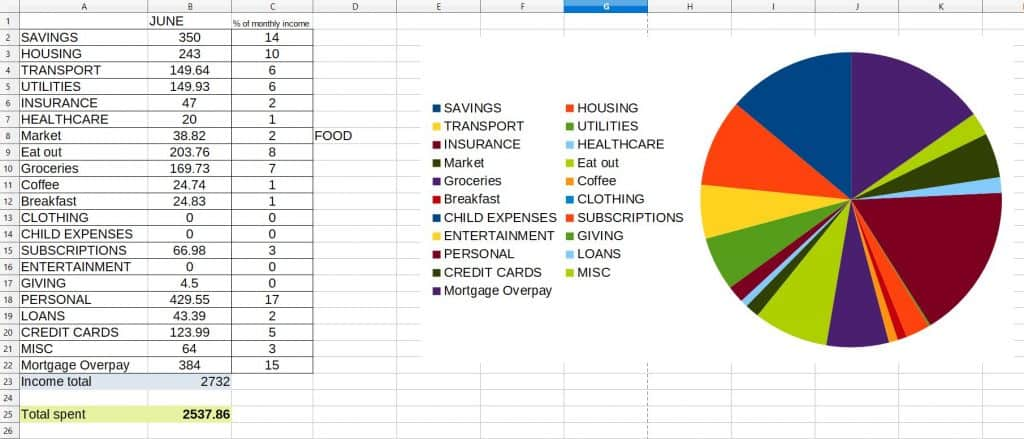 Are you looking for clear examples of monthly household budgeting? Read my budget recap on May 2019 and where I spent and saved money. #savemoney #budget #budgetsheets #budgeting