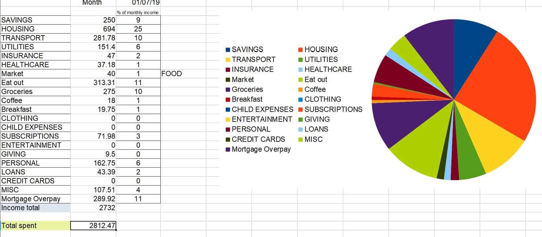 Spreadsheet showing my spending totals for July 2019