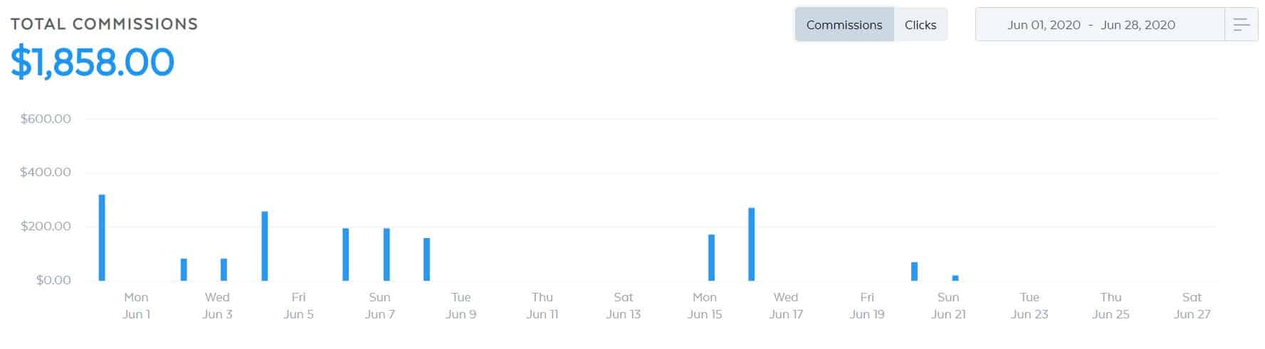 my blog affiliate income for june so far
